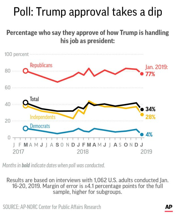 Graphic shows results of AP-NORC Center poll President Donald Trump's job approval.