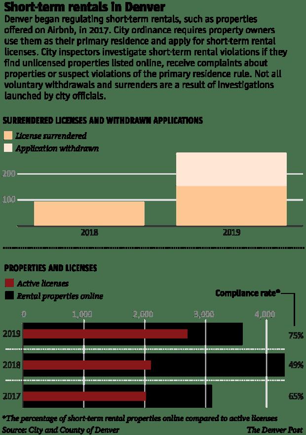 Denver sees 'surge' in short-term rental license surrenders
