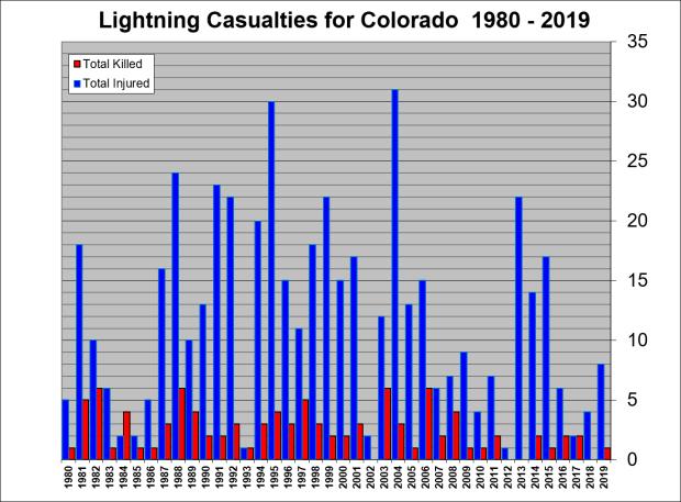 Colorado Lightning Victims - NWS Colorado Lightning Resource Page
