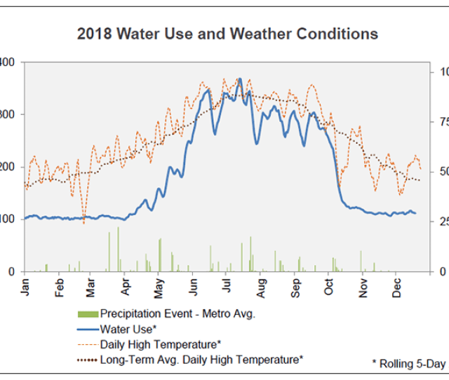 Water Use And Weather Conditions