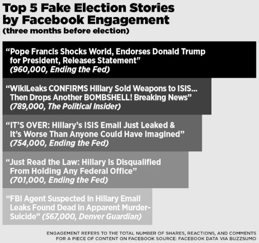 Berita hoax yang berada di urutan 5 teratas berdasarkan Respon di media Facebook
