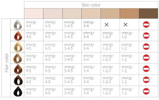 Colores de piel y pelo