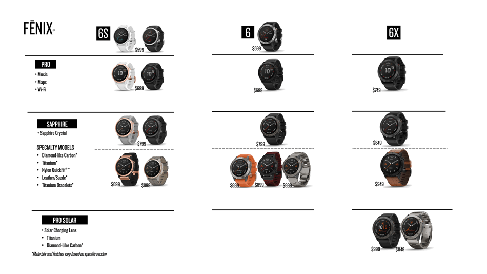 Tabla comparativa serie Garmin Fenix 6