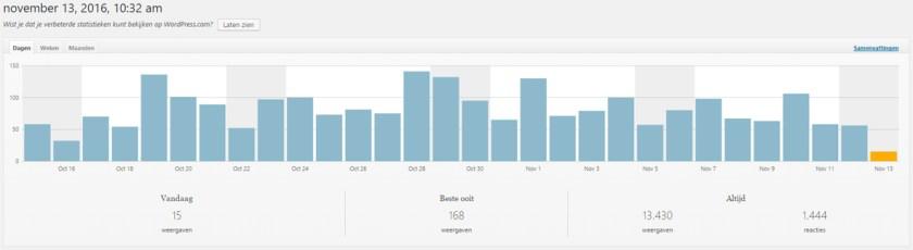 Statistieken WordPress