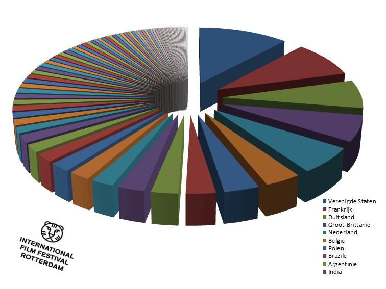 IFFR films per land