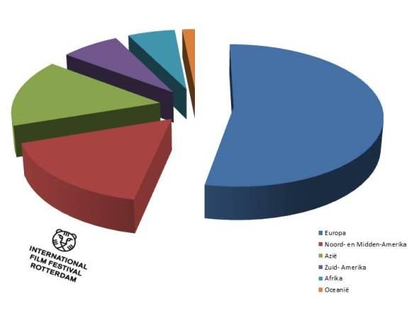 IFFR films per werelddeel
