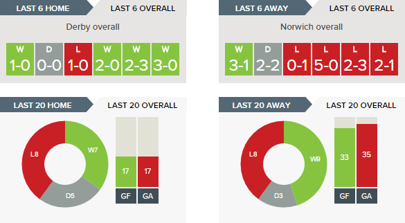 derby-v-norwich-recent-form-overall