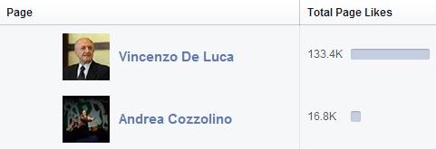 DeRev Social Media - Vincenzo De Luca Primarie Facebook