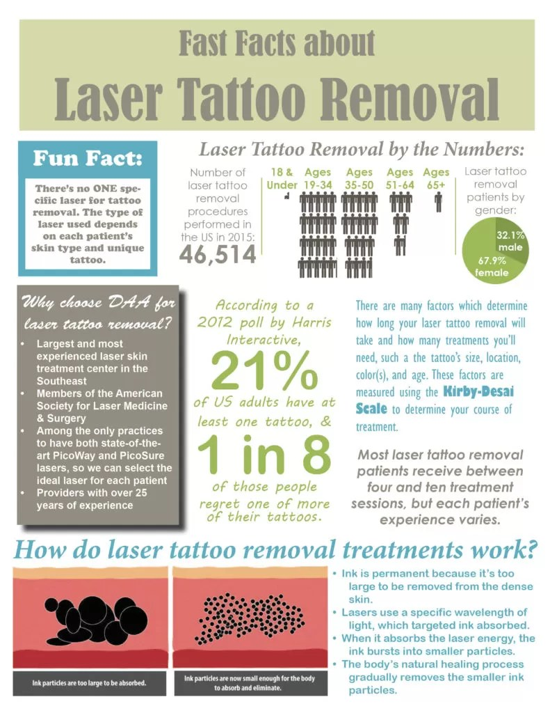 fast facts about laser tattoo removal