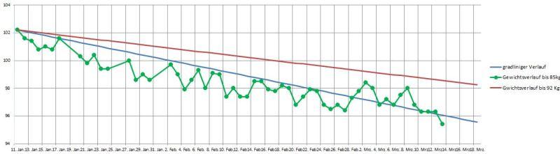 gewichtsverlauf130315