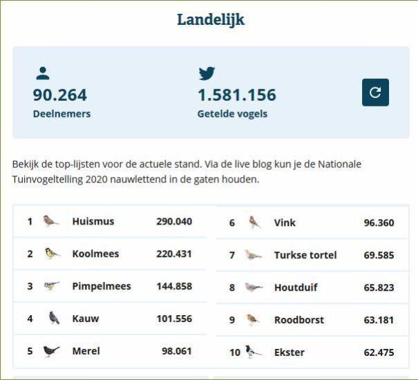 Nationale tuinvogeltelling 2020 uitslag Nederland