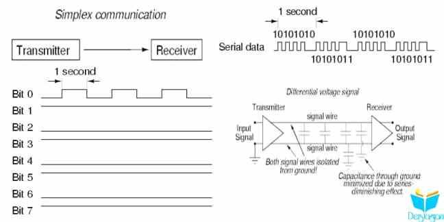 elektriksel sinyal tipleri ve data akışı