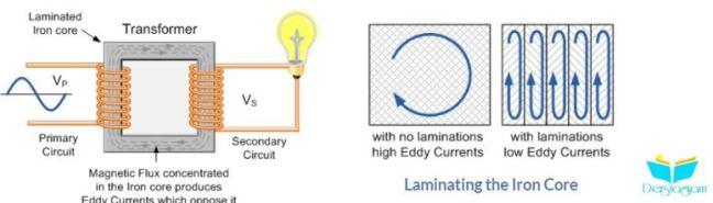 elektromanyetik indüksiyon nedir