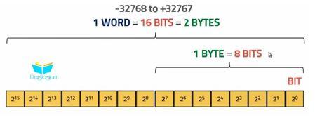 siemens s7-1200 plc programlama dersleri