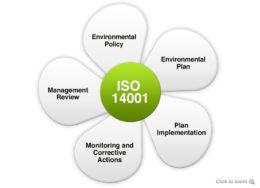 Benefits of ISO14001