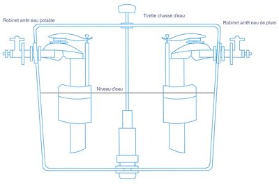 récupérateur d eau de pluie