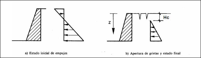 Empujes, Rankine, cálculo, activo, pasivo, tensiones terreno, círculos de Mohr