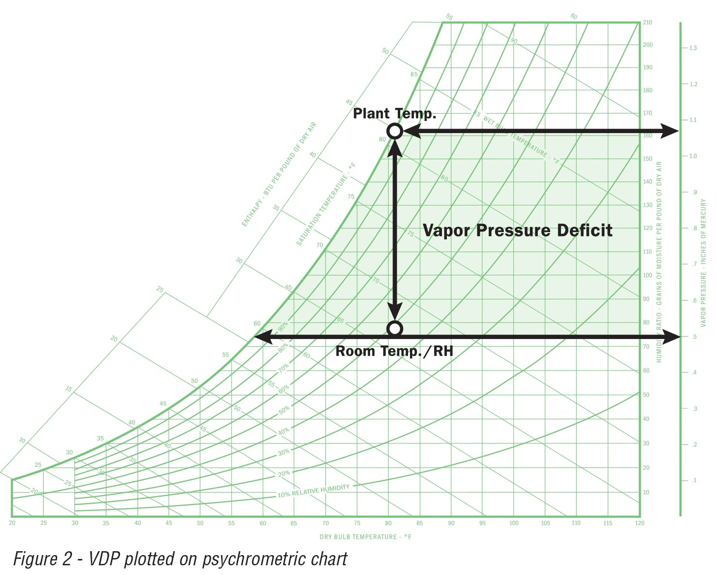 Application Note 28 Vapor Pressure Defecif Amp Hvac System