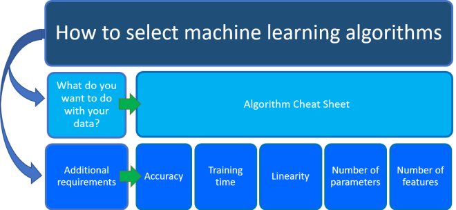 Flow diagram showing how to select a ML algorithm and additional characteristics we need to consider as we select a ML algorithm