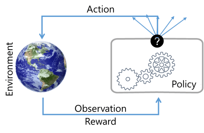 Reinforcement Learning Overview