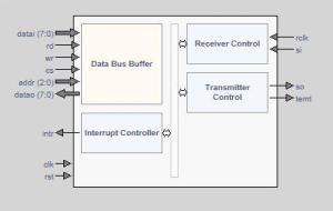 Tiny UART IP Core