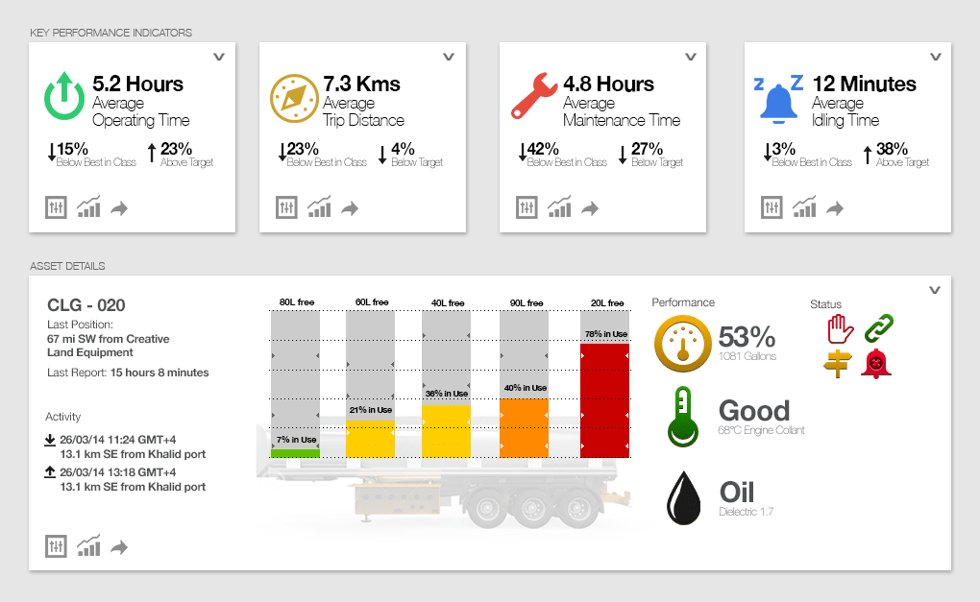 Cocoa Dashboard: MOBILE TANKER VIEW