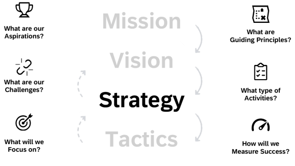 """Six Strategic Questions, adapted from """"Strategy Blueprint"""" in Mapping Experiences: A Guide to Creating Value through Journeys, Blueprints, and Diagrams (Kalbach, 2020)."""