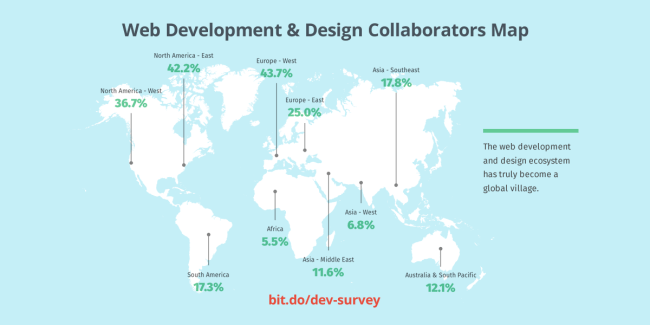 web-dev-global-operation New Survey Report Shows How 931 Web Design Agencies Collaborate with Clients