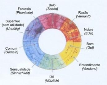 Diagrama dos poderes da alma – Goethe.