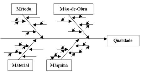O diagrama Espinha de Peixe