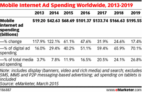 Gasto com publicidade móvel no mundo