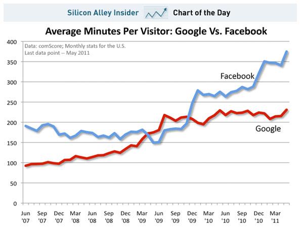 Time Spend Google vs Facebook Beyond Search: Social Customer, Social Commerce, Social Media