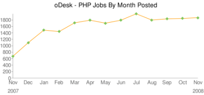 PHP Job Growth Chart