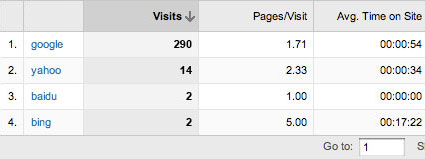 Google Analytics Top Search Engine Referrers