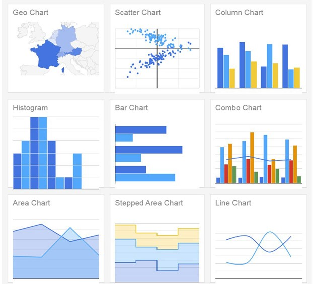 A great list of data visualization tools you can use on a website