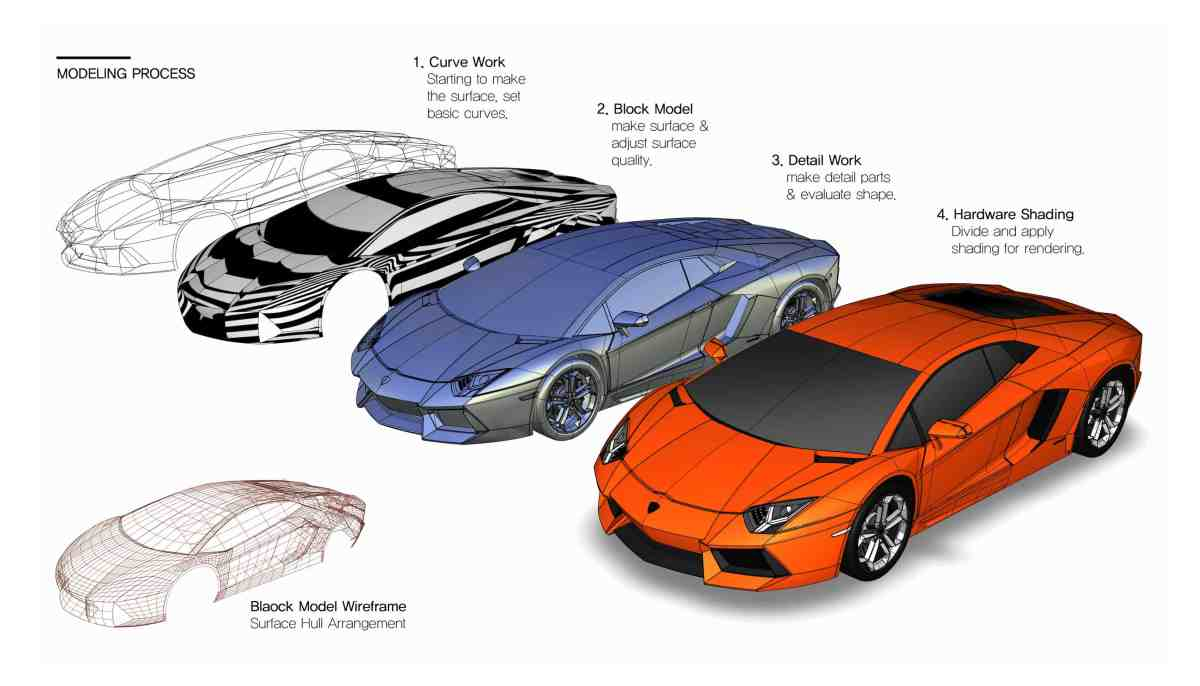 Basic design of a car - Ultimate Goal Is To Make Like A Actual Car And Tidy Logic Surface I Don T Know How Many Revisions This Model Because I Revised This Model Consistently