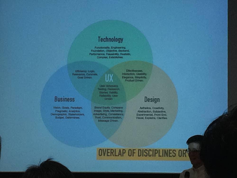 UX = Business + Design + Technology