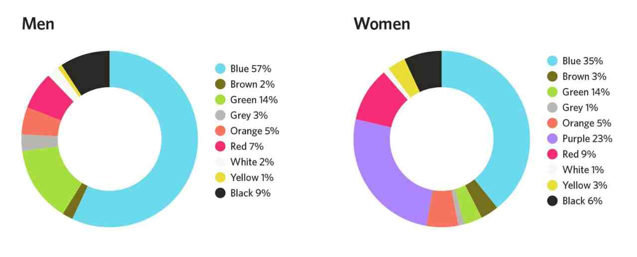 สีที่มนุษย์ชอบ