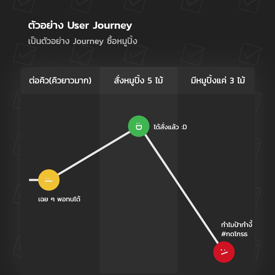User Journey ของการซื้อหมูปิ้ง