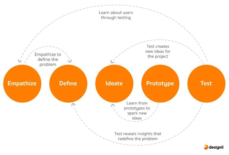 Design thinking for ux designer