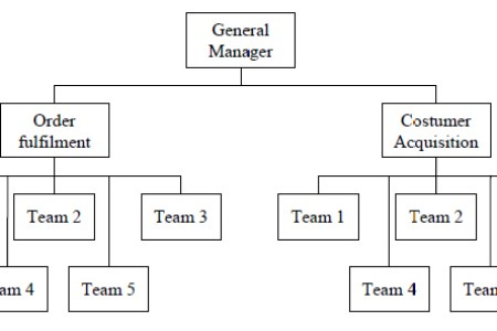 Horizontal organizational structure chart horizontal full hd maps integrated supply chain management horizontal and vertical smartsheet team organization simbotics sample organization chart horizontal organizational altavistaventures Gallery