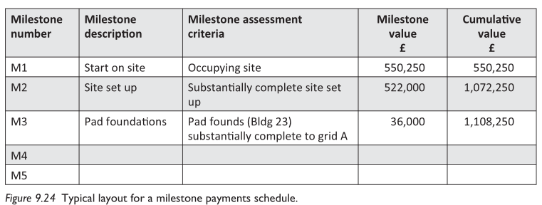 Cash Flow In Construction Designing Buildings Wiki