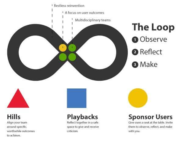 ibm design thinking model: a shift toward big enterprises