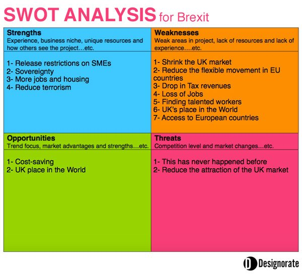 Swot Analysis For The Uk S Brexit Decision To Leave The Eu