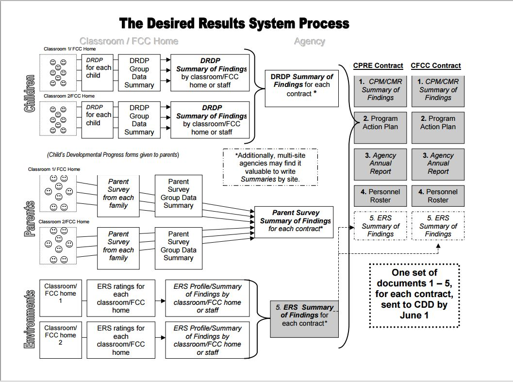 Desired Results System Resources