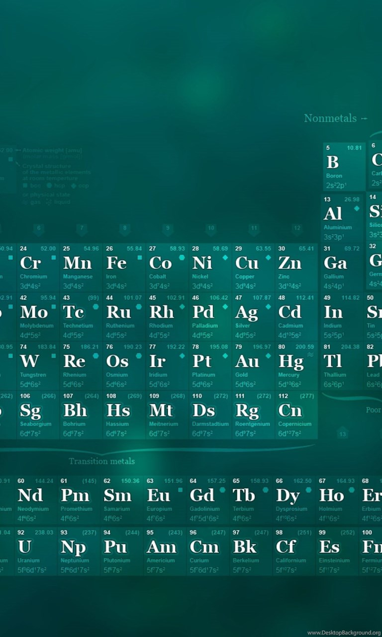 The Periodic Table Of Elements Cool Wallpapers Desktop