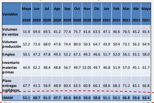 Cuadro No. 1 / IMAM por variables tomadas en cuenta Ponderado y ajustado por factor estacional Mayo 2020 a Mayo 2021