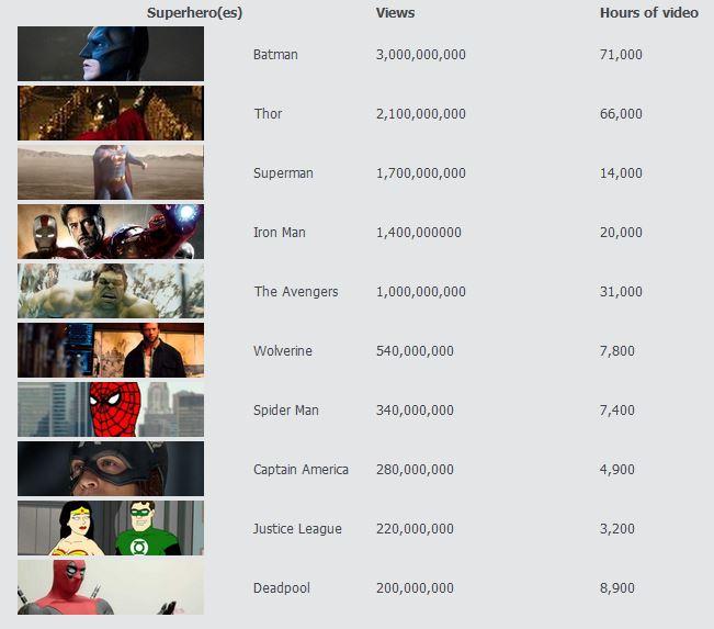 tabla de Super Heroes mas famosos