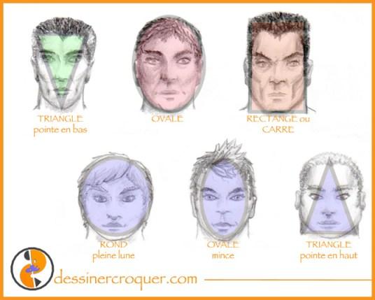 Formes-de-visage