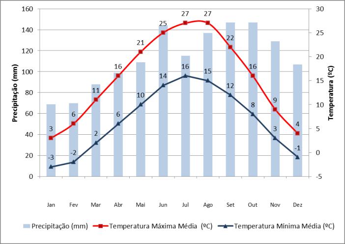 Dados de precipitação e temperaturas em Ljubljana